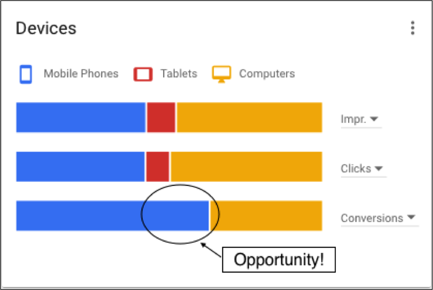 Adwords Devices overview