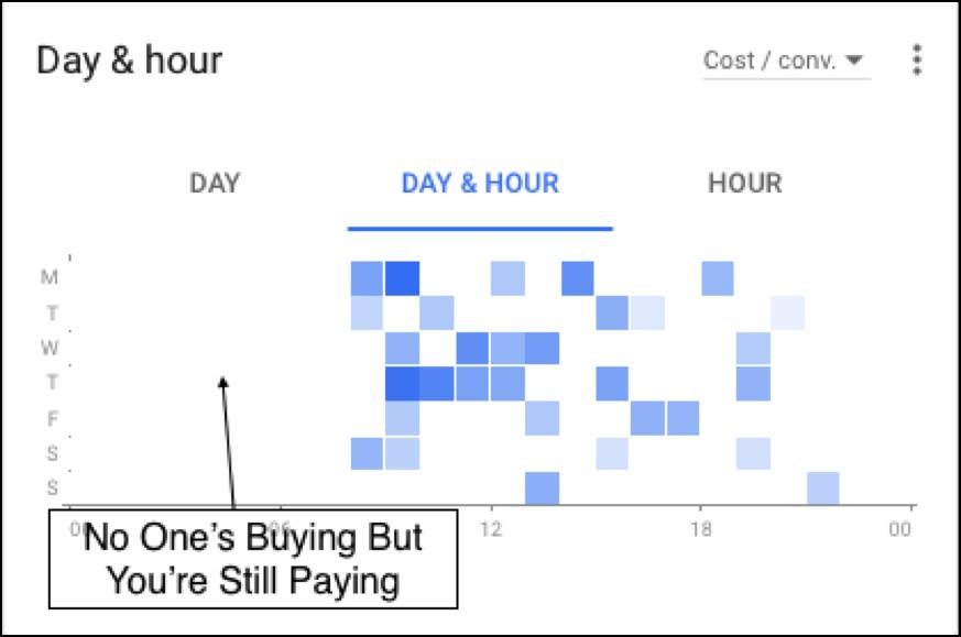 Google AdWords Heatmap
