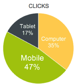 Clicks by device split pie chart