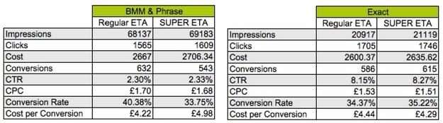 Super ETAs comparison data