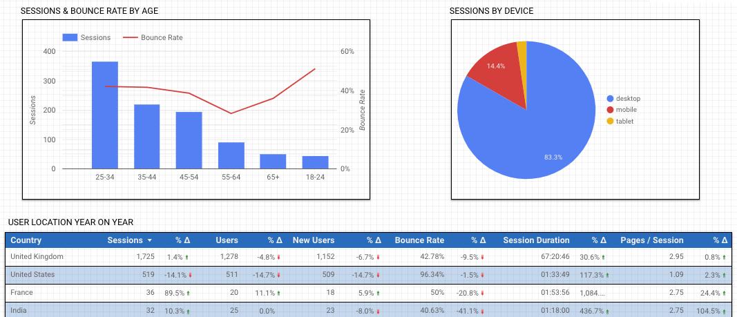 Several charts showing varied metrics.