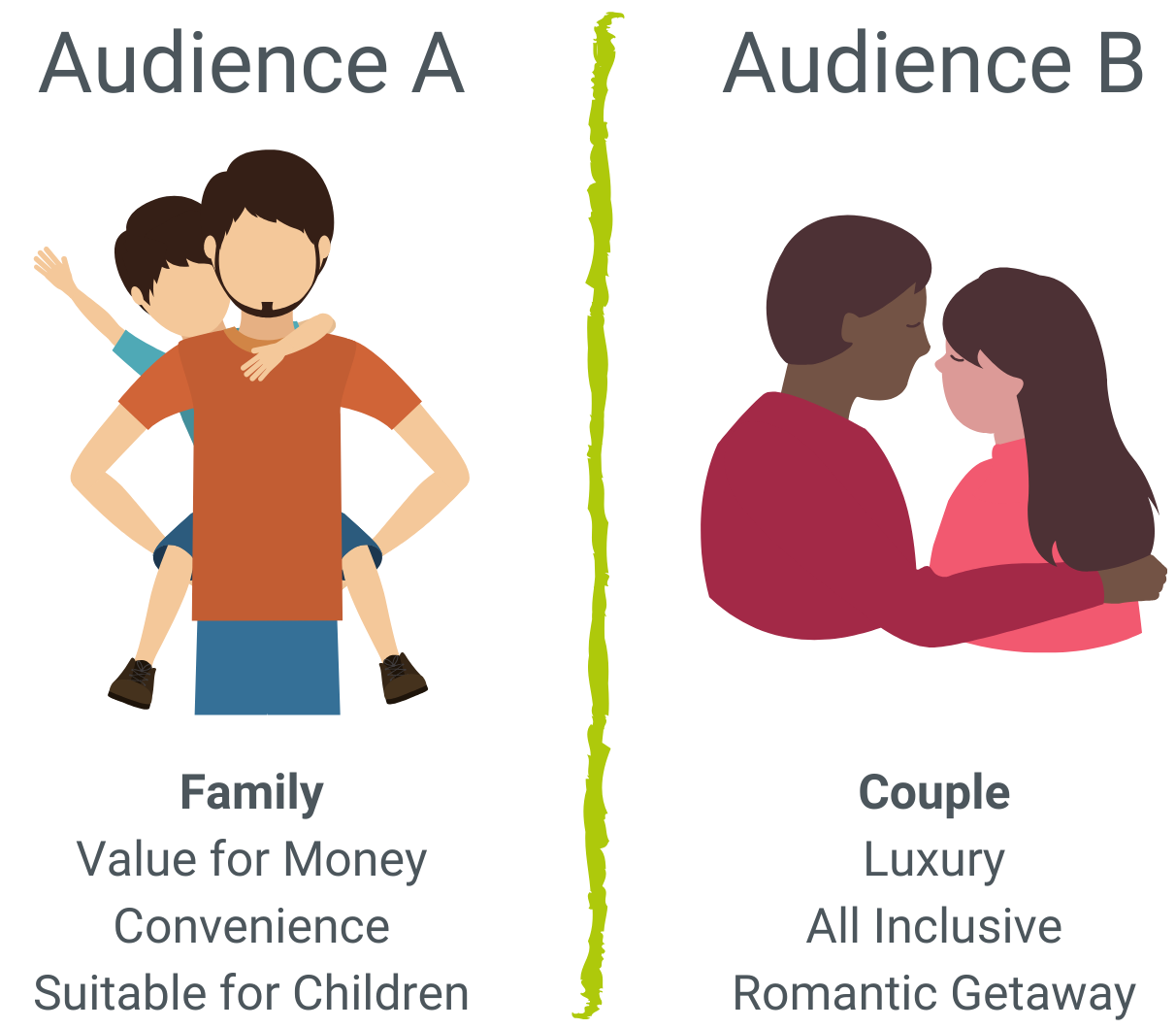 Audience Segments A and B